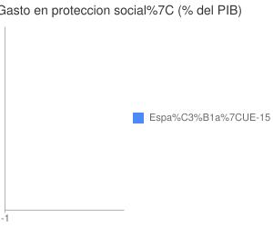 Gráfico 1.Gasto en protección social como porcentaje del PIB